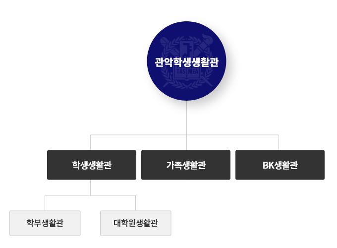 관악학생생활관-학생생활관(학부생활관, 대학원생활관)-가족생활관-BK생활관